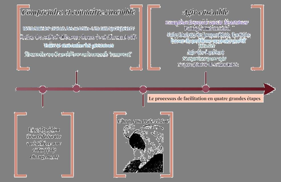 le processus   les objectifs du facilitateur